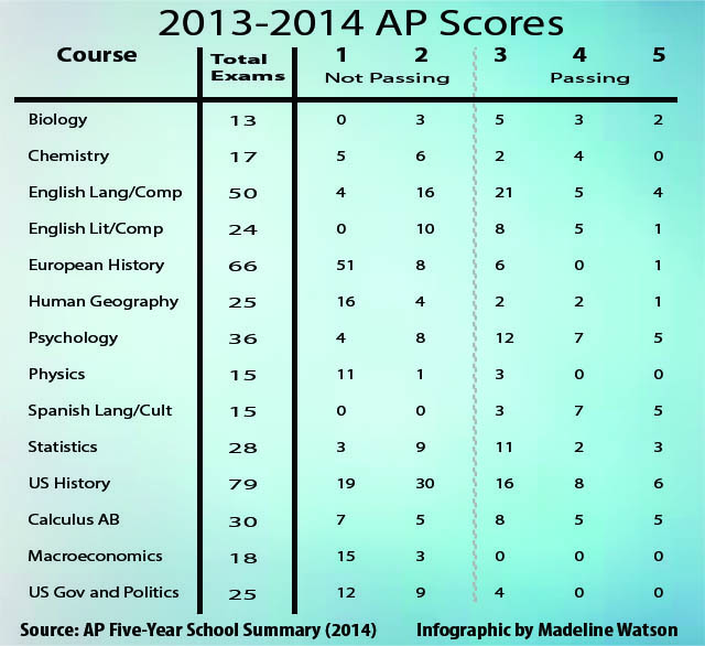 Consistently+low+AP+pass+rates+lead+some+students+to+question+instruction