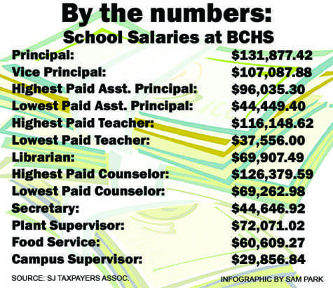 Teachers' pay varies widely with extra-curriculars